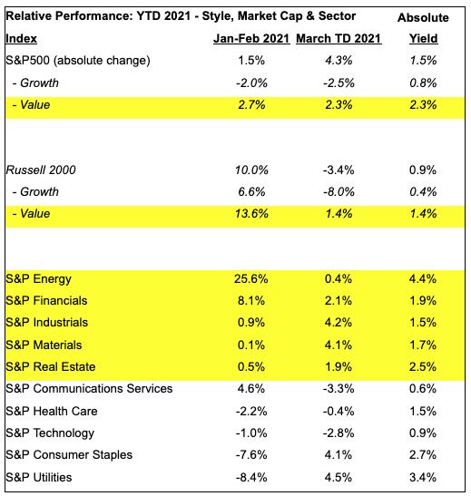 Relative Performance Chart