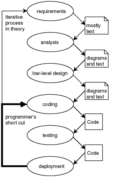 Software Engineering « Lai Duy Ha