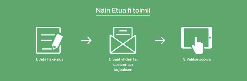 Etua.fi - Kulutusluottoa 2000-50 000 euroa – Lainaanyt.fi