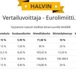 Eurolimiitti – Ensilainaa korottomasti 500 euroa