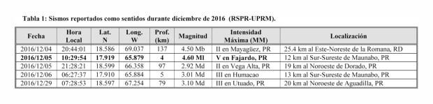 informe-actividad-sismica-en-pr-diciembre2016-tabla-1