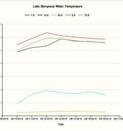 water temperature 061819 [ 1275 x 1082 Pixel ]