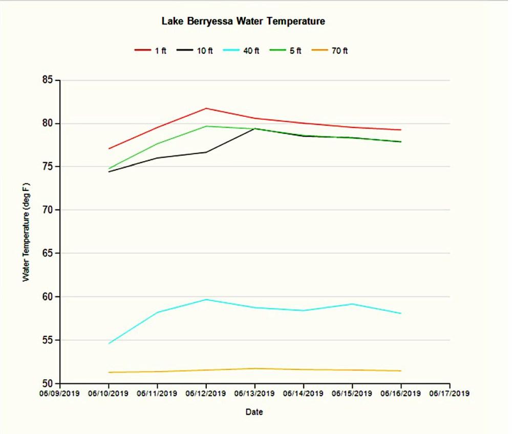 medium resolution of water temperature 061819
