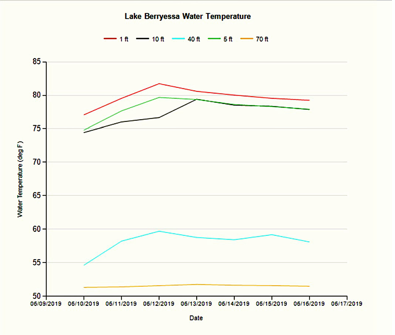 hight resolution of water temperature 061819