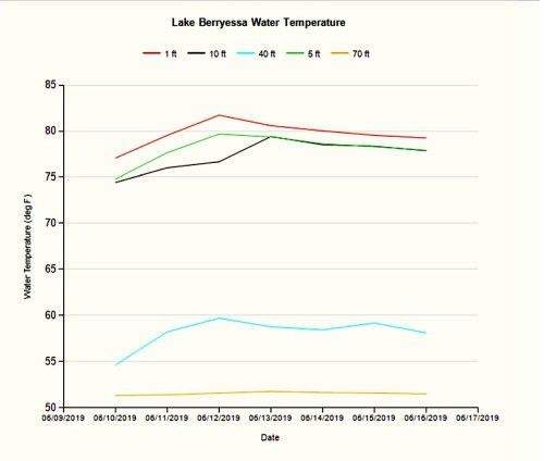 small resolution of water temperature 061819