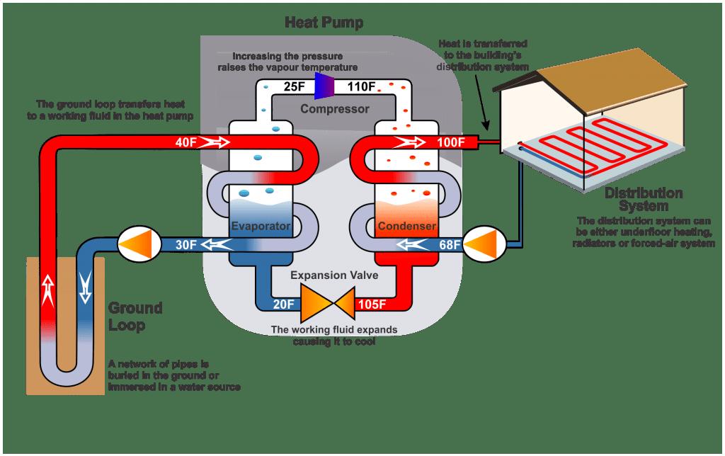 geothermal heat pump wiring enthusiast wiring diagrams \u2022 heat pump water heater diagram geothermal wiring diagrams explained wiring diagrams rh dmdelectro co ground source heat pump wiring diagram ground