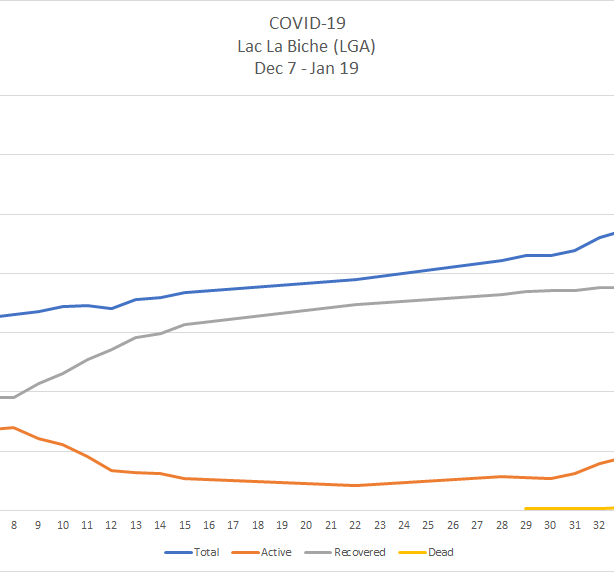 A line chart depicting the curve of COVID-19 cases in Lac La Biche's Local Geographic Area between Dec. 7 2020 and Jan. 19 2021