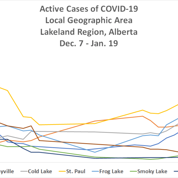 A line chart depicting the curve of active COVID-19 cases in the Lakeland between Dec. 7 2020 and Jan. 19 2021