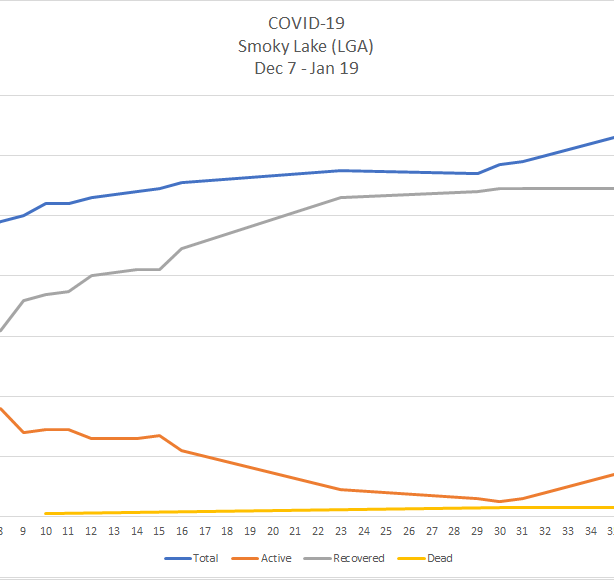 A line chart depicting the curve of COVID-19 cases in Smoky Lake's Local Geographic Area between Dec. 7 2020 and Jan. 19 2021