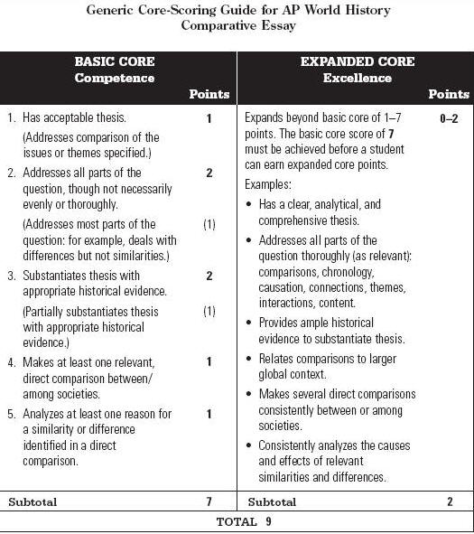 write comparison essay ap world history Past c&c essay questions: c&c essay writing tools: compare & contrast -  annotated rubric (2004): this is a great document to look at if you're wondering.