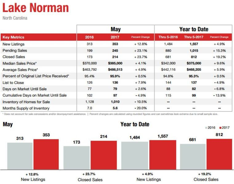 Lake Norman real estate market report