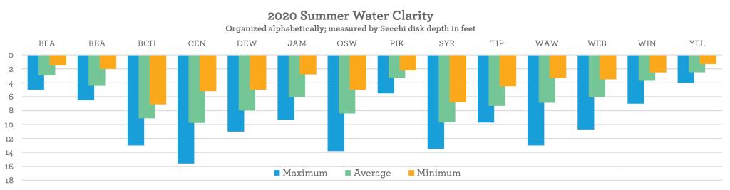 secchi depth, beneath the surface 2020