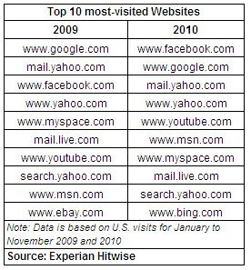 Facebook Tops Google As Most Visited Site.  Google Sites Combined Still Lead
