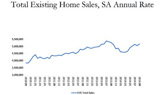 Existing-Home Sales Rebound in September