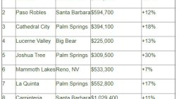 """Lake Tahoe's Nearby Town of Truckee tops Pacaso's 'Second Home Heat Index"""" List of 10 Cities"""