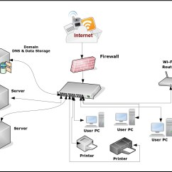 Cisco Network Diagram Icons The Function And Parts Of Brain Labeled Free Tools  Lakkireddymadhu