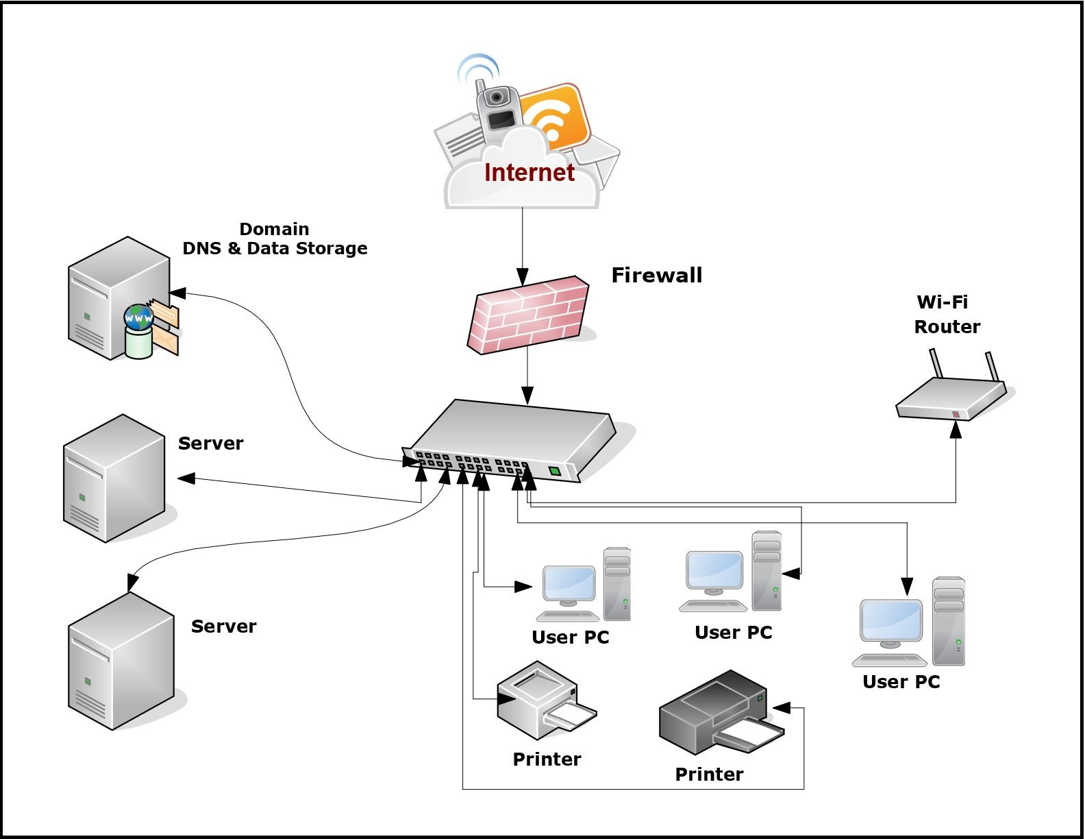 hight resolution of internet networking diagram