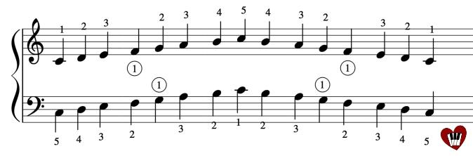 exercices pour apprendre les gammes sur une octave au piano