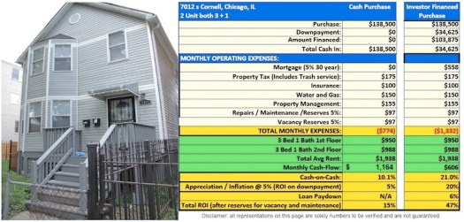 Rental Income Homes with Unlimited Profit Potential Forever