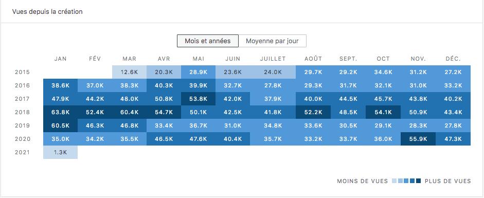 statistiques blog bilan 2020 vues mensuelles annuelles