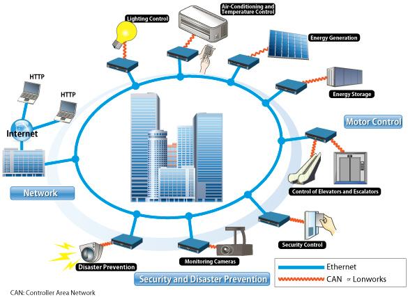 Top 10 Mitos sobre la construccin de edificios