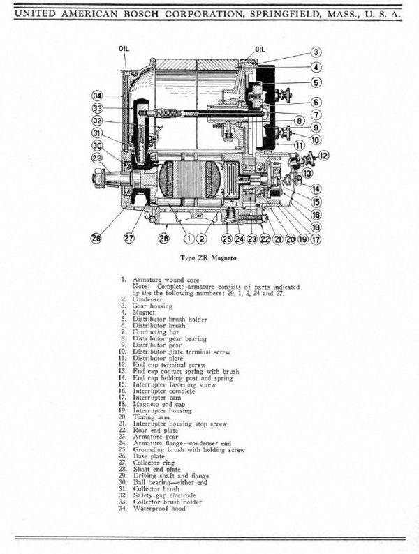 Bosch American Magneto Serie ZR Servicio. Manual en inglés