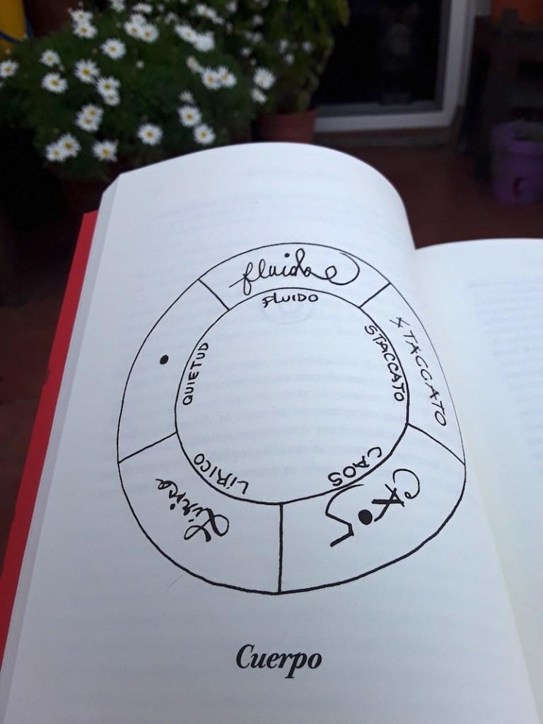 La rueda de Los 5 Ritmos