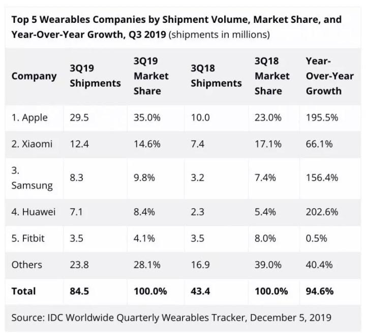 ventas productos portátiles Apple Q3 2019