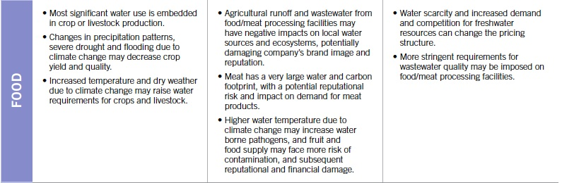 water-risks_food-sector_ceres-study