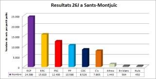 Resultats electorals juny 2016