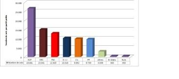 Resultats electoral desembre 2015
