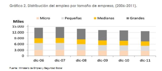 """Fuente: MeySS """"Retrato de las PYMES 2011"""". http://www.ipyme.org/Publicaciones/Retrato_PYME_2011.pdf"""