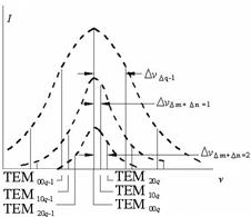 Physics Experiment: LEOI-54 Experiments of He-Ne Laser