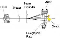 Physics Experiment: LEOK-10 Holography Experiment Kit