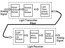 Physics Experiment: LEOK-23 Fiber Optics & Photonics