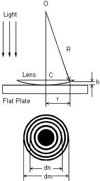 Physics Experiment: LEOK-30 Newton's Ring Experiment