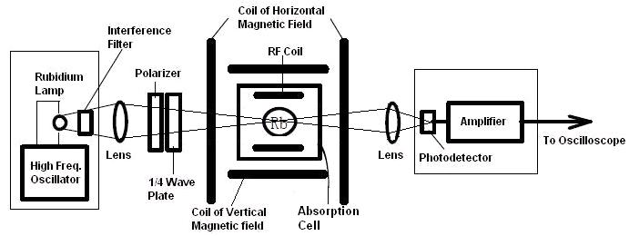 Physics Experiment: LEAI-19 Apparatus of Optical Pumping