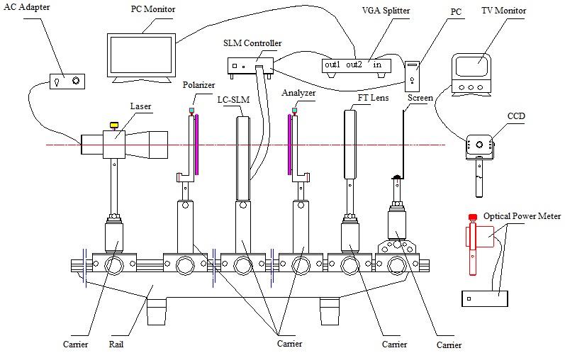 Physics Experiment: LEOK-50 Information Optical