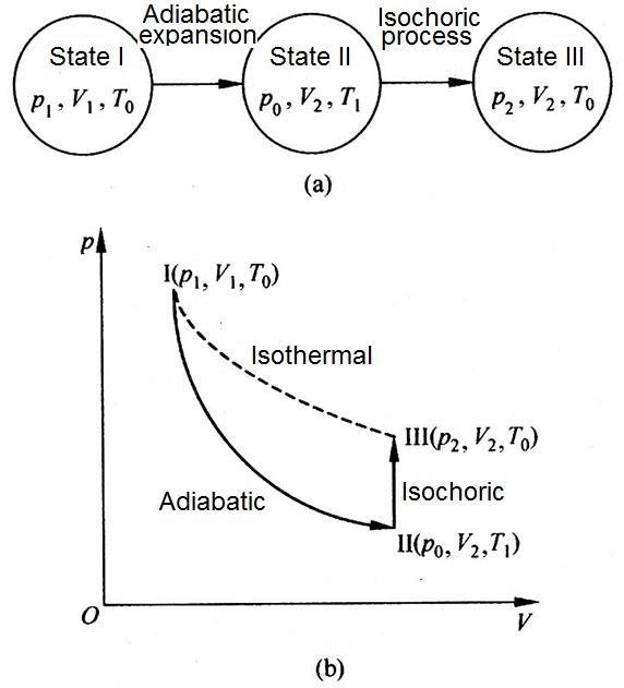 Physics Experiment: LETI-10 Specific Heat Ratio of Air