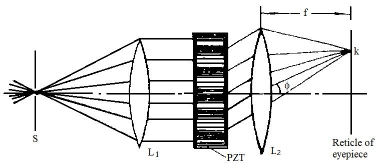 Physics Experiment: LEOI-33C Apparatus of Ultrasonic Grating