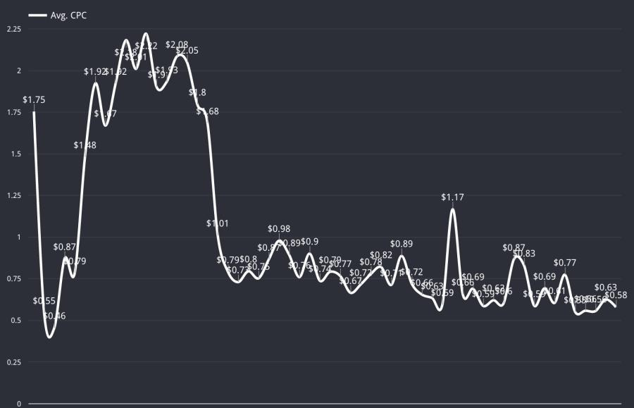 drove overall cpc decline