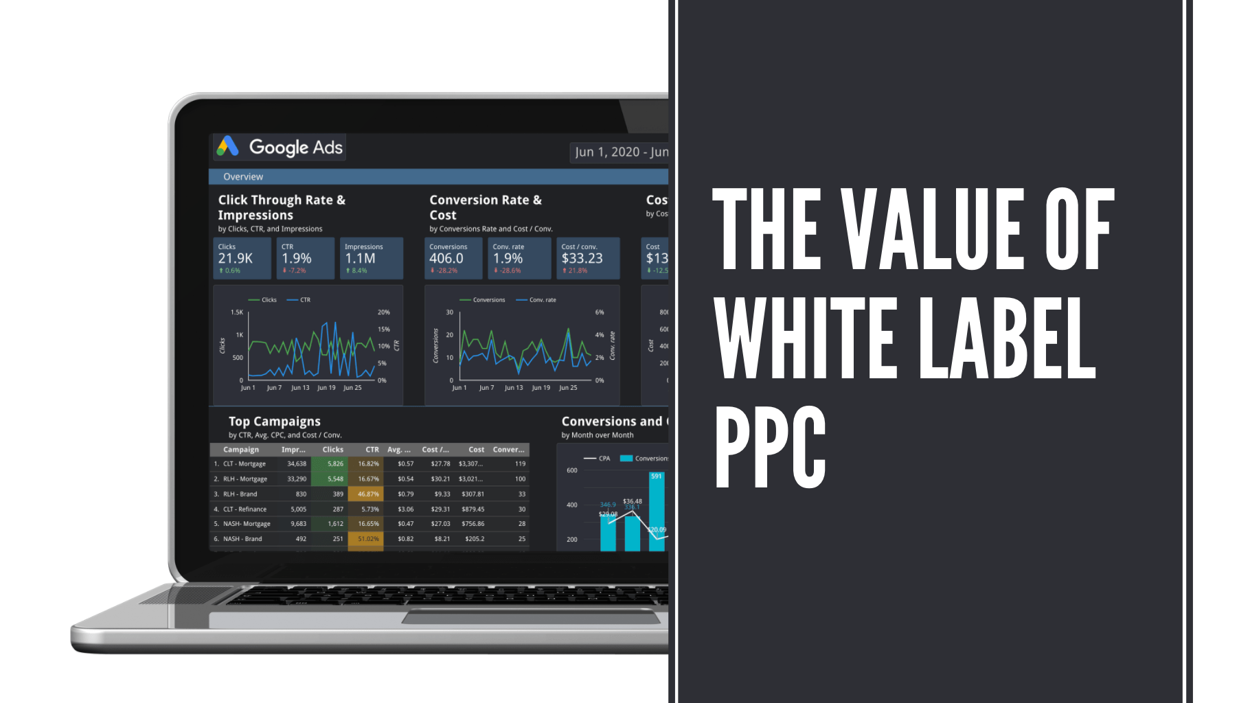 The Value of White Label PPC