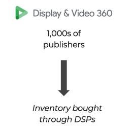media buying through open web