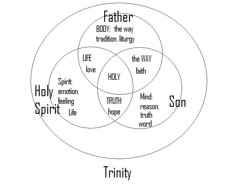 holy trinity diagram Gallery