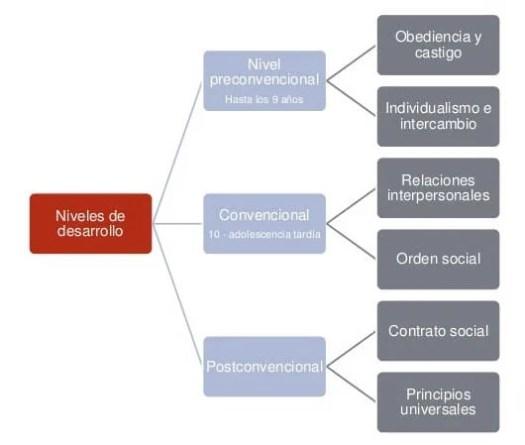 Esquema de la teoría del desarrollo moral de Kohlberg