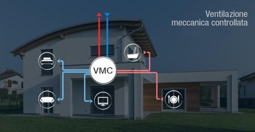 Ventilazione meccanica controllata, caldo e deumidificatore
