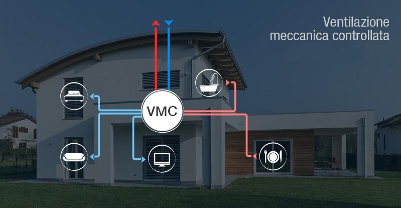 Ventilazione meccanica controllata e umidit no muffa ma - Aria condizionata canalizzata pro e contro ...