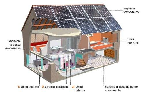 Pompa di calore e fotovoltaico: integrazione Rotex HPSU Compact con 4noks Elios4You