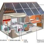 Accumulo fotovoltaico pompa di calore 4-Noks Elios4you
