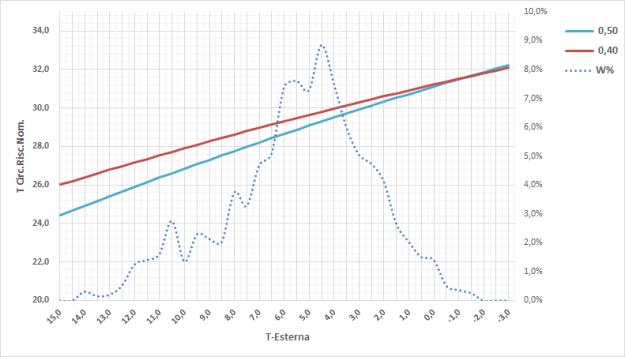 Rotex HPSU Compact: impariamo ad usare la curva climatica !